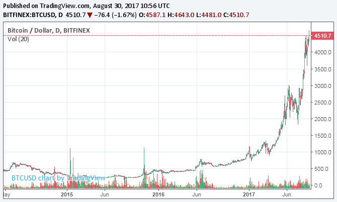 bitcoin price in canadian dollars